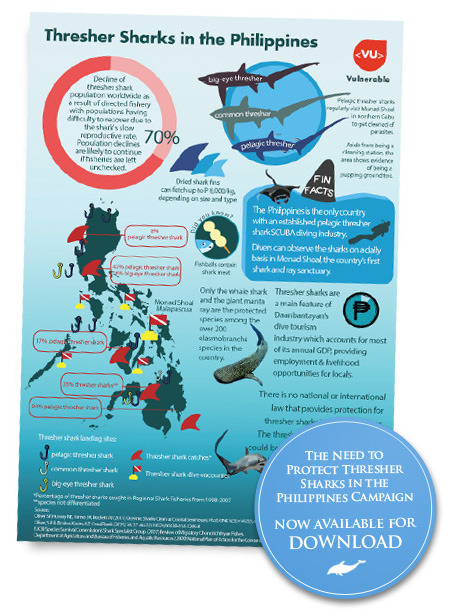 Protecting Sharks: Publications from Marine Wildlife Watch of the Philippines